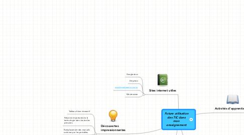Mind Map: Future utilisation des TIC dans mon enseignement
