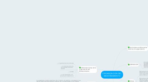 Mind Map: ORGANIZACION DEL MANTENIMIENTO