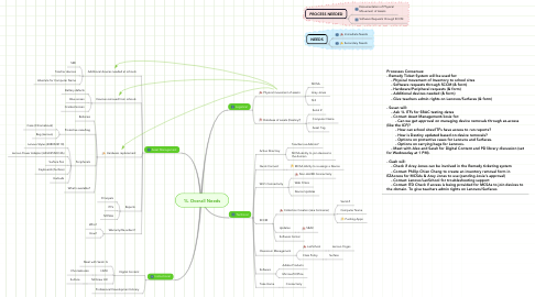 Mind Map: 1L Overall Needs