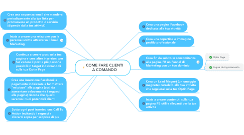 Mind Map: COME FARE CLIENTI A COMANDO
