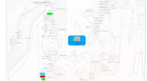 Mind Map: Innoveren, leren en verbeteren Aa en Maas