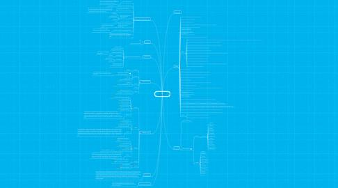Mind Map: Hjemmet og byggeteknikkerne