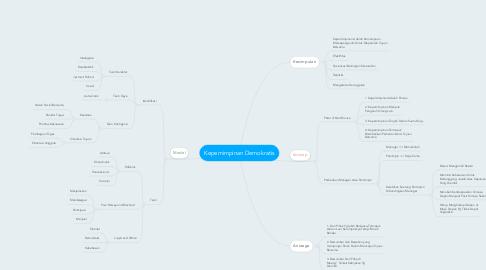 Mind Map: Kepemimpinan Demokratis