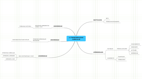Mind Map: LA TRANSVERSALIDAD CURRICULAR