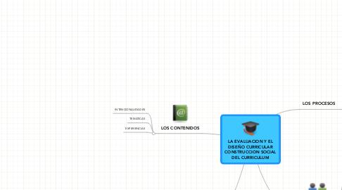 Mind Map: LA EVALUACION Y ELDISEÑO CURRICULARCONSTRUCCION SOCIALDEL CURRICULUM