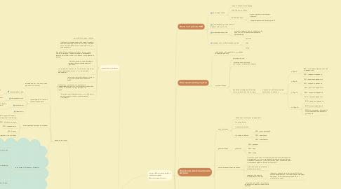 Mind Map: Личные финансы