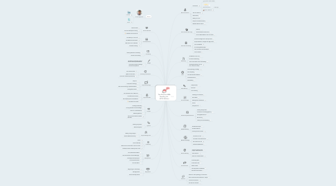 Mind Map: The Personal MBA Reading List  (2016 Edition)