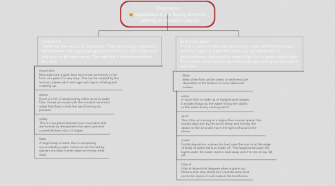 Mind Map: Deposition  deposition is the laying down or setting or eroded material