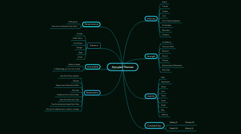 Mind Map: Hercules Themes