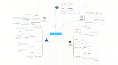 Mind Map: Les TIC en enseignement