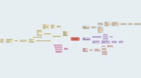 Mind Map: Evolucion del computador