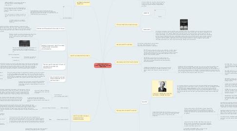 Mind Map: INSTITUCIONS SOCIALS. ESTRUCTURES SOCIALS I REALITATS SUBJECTIVES