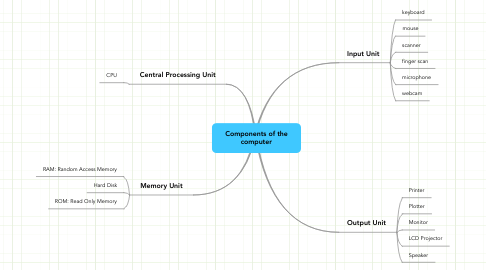 Mind Map: Components of the