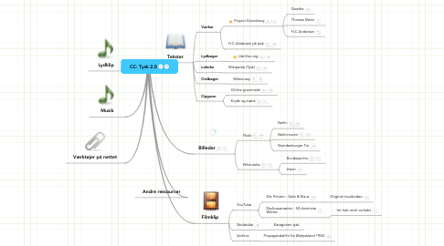 Mind Map: CC: Tysk 2.0