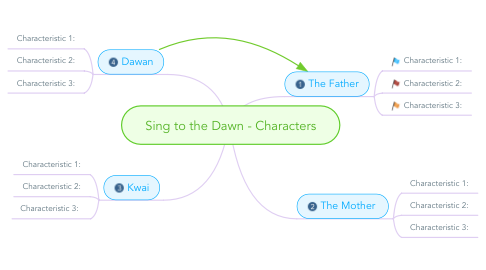 Mind Map: Sing to the Dawn - Characters