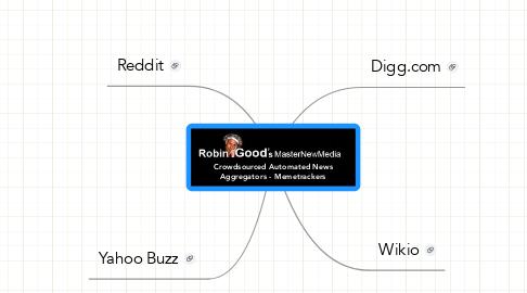 Mind Map: Crowdsourced Automated NewsAggregators - Memetrackers