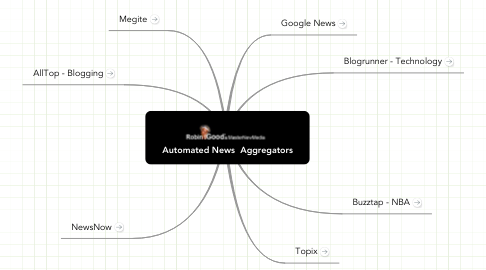Mind Map: Automated News  Aggregators