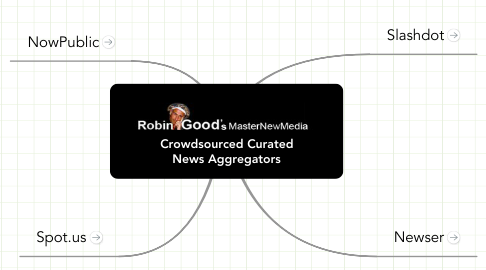 Mind Map: Crowdsourced Curated News Aggregators