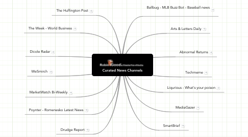 Mind Map: Curated News Channels