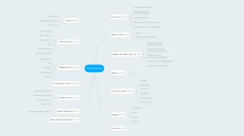Mind Map: Rosinginiring