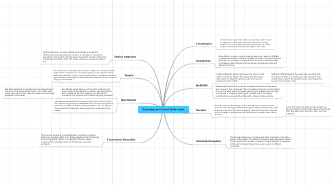 Mind Map: Ownership and Control of the media.