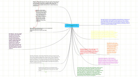 Mind Map: Ownership and control of the Media