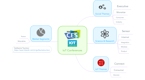 Mind Map: IoT Conferences