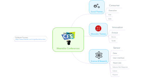 Mind Map: Wearable Conferences