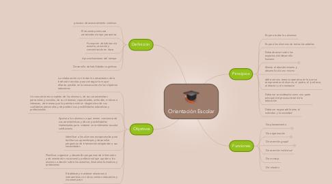 Mind Map: Orientación Escolar