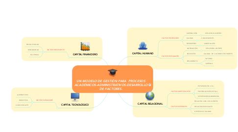 Mind Map: UN MODELO DE GESTIÓN PARA  PROCESOS ACADÉMICOS-ADMINISTRATIVOS:DESARROLLO DE FACTORES.