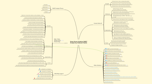 Mind Map: Game Server Solution SWOT Analysis by Iridescent Studio