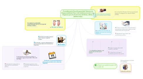 Mind Map: Procedimiento Penal Especial del Sistema de Responsabilidad Penal del Adolescente de la Ley Orgánica para la Protección de Niños, Niñas y Adolescentes