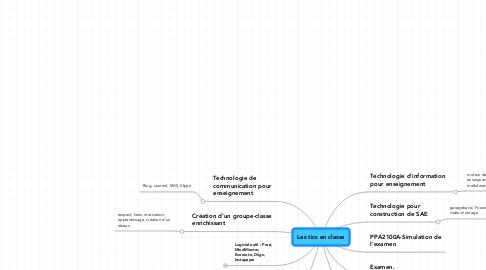 Mind Map: Les tics en classe