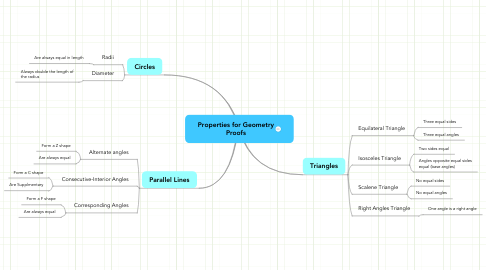 Mind Map: Properties for Geometry Proofs