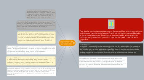 Mind Map: Organización del Mantenimiento