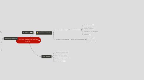 Mind Map: M'orienter après mon bac pro ARCU