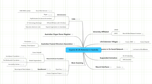 Mind Map: Cryonics & Life Extension in Australia