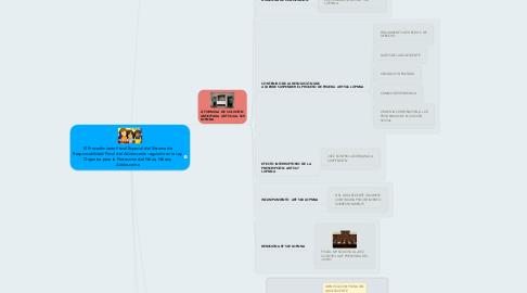 Mind Map: El Procedimiento Penal Especial del Sistema de Responsabilidad Penal del Adolescente regulado en la Ley Organica para la Proteccion del Niños, Niñas y Adolescente
