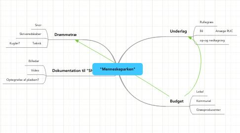"""Mind Map: """"Menneskeparken"""""""