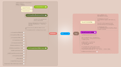 Mind Map: TAG HTML