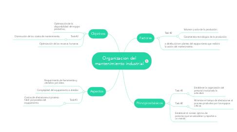 Mind Map: Organizacion del mantenimiento industrial
