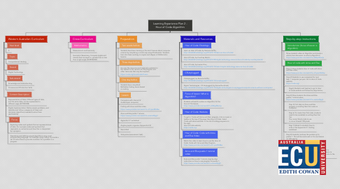 Mind Map: Learning Experience Plan 2 - Hour of Code Algorithm