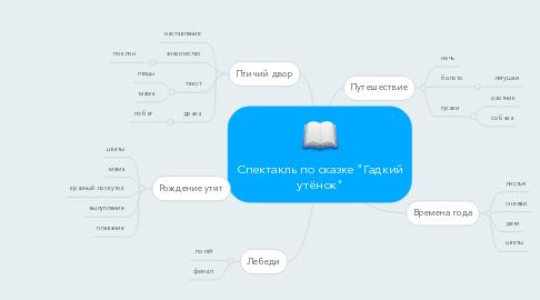 """Mind Map: Спектакль по сказке """"Гадкий утёнок"""""""