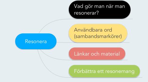 Mind Map: Resonera