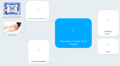 Mind Map: what dose it mean to be healthy