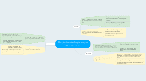 Mind Map: Differentiated Instruction Objective: understand and implement the orders of operation for addition and subtraction.