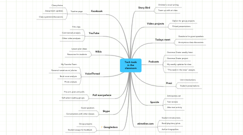Mind Map: Tech tools in the classroom