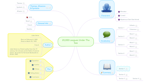 Mind Map: 20,000 Leagues Under The Sea