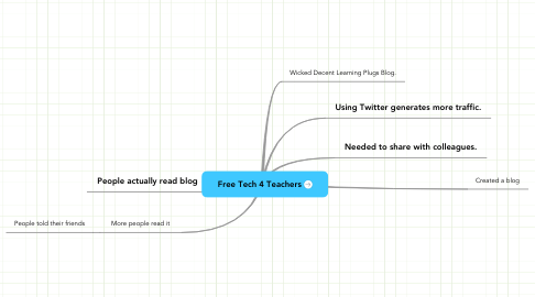 Mind Map: Free Tech 4 Teachers