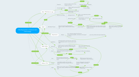 Mind Map: Developments in Science and Technology